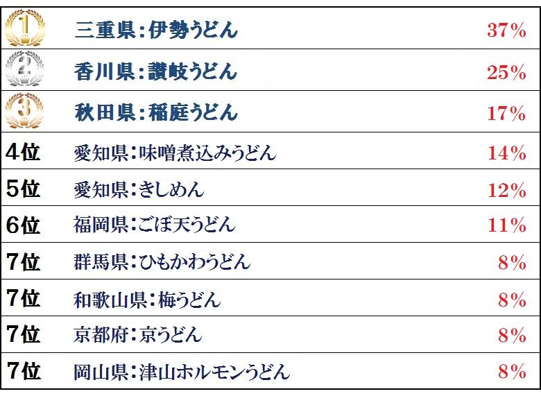 ご当地うどん総選挙順位